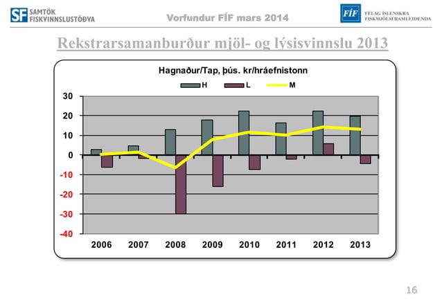 Vorfundur FÍF mars 2014 16 Rekstrarsamanburður mjöl- og lýsisvinnslu 2013 -40 -30 -20 -10 0 10 20 30 2006 2007 2008 2009 2...