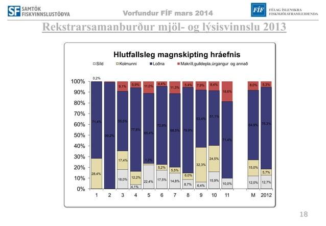 Vorfundur FÍF mars 2014 18 Rekstrarsamanburður mjöl- og lýsisvinnslu 2013 18,0% 4,1% 22,4% 17,5% 14,8% 8,7% 6,4% 15,9% 10,...
