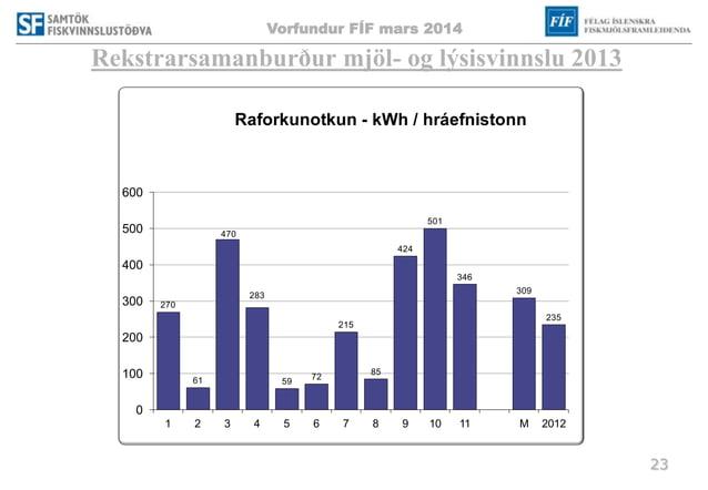 Vorfundur FÍF mars 2014 23 Rekstrarsamanburður mjöl- og lýsisvinnslu 2013 270 61 470 283 59 72 215 85 424 501 346 309 235 ...