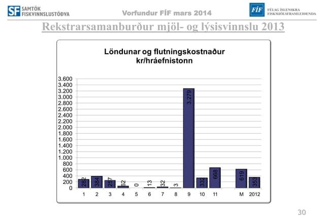 Vorfundur FÍF mars 2014 30 Rekstrarsamanburður mjöl- og lýsisvinnslu 2013 282 384 257 62 0 13 32 3 3.279 332 668 619 353 0...