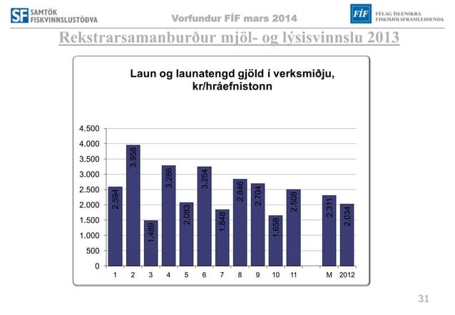 Vorfundur FÍF mars 2014 31 Rekstrarsamanburður mjöl- og lýsisvinnslu 2013 2.594 3.958 1.489 3.286 2.083 3.254 1.848 2.846 ...