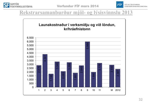 Vorfundur FÍF mars 2014 32 Rekstrarsamanburður mjöl- og lýsisvinnslu 2013 2.876 4.341 1.746 3.349 2.083 3.266 1.881 2.849 ...