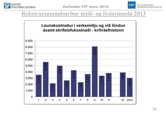 Vorfundur FÍF mars 2014 34 Rekstrarsamanburður mjöl- og lýsisvinnslu 2013 3.529 5.589 2.149 4.989 2.630 4.273 2.332 3.627 ...