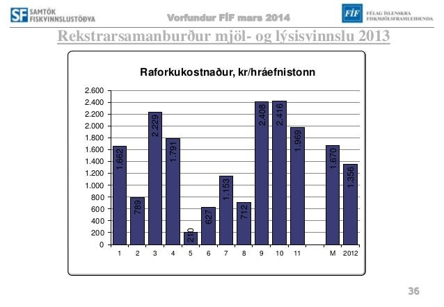 Vorfundur FÍF mars 2014 36 Rekstrarsamanburður mjöl- og lýsisvinnslu 2013 1.662 789 2.229 1.791 210 627 1.153 712 2.408 2....