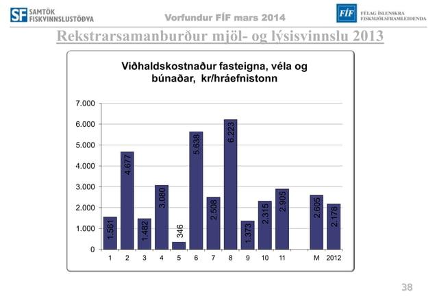 Vorfundur FÍF mars 2014 38 Rekstrarsamanburður mjöl- og lýsisvinnslu 2013 1.561 4.677 1.482 3.080 346 5.638 2.508 6.223 1....