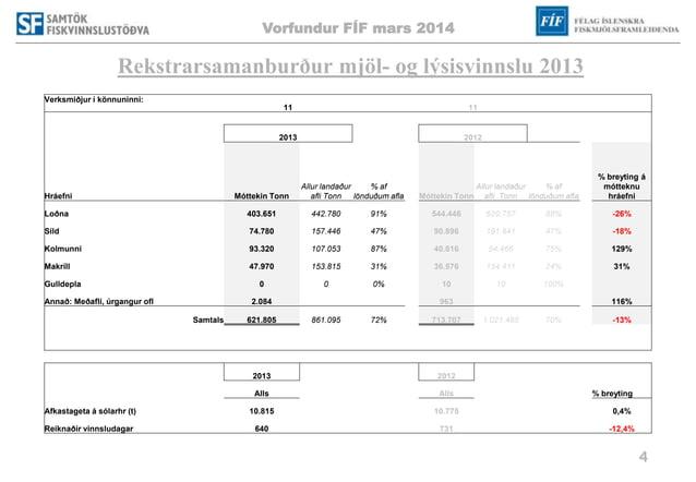 Vorfundur FÍF mars 2014 4 Rekstrarsamanburður mjöl- og lýsisvinnslu 2013 Verksmiðjur í könnuninni: 11 11 2013 2012 Hráefni...