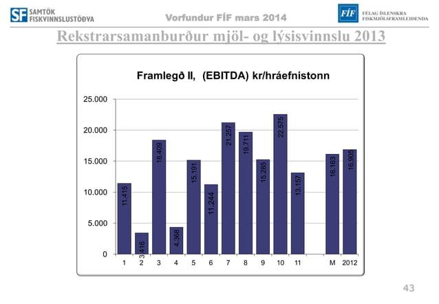 Vorfundur FÍF mars 2014 43 Rekstrarsamanburður mjöl- og lýsisvinnslu 2013 11.415 3.416 18.409 4.368 15.191 11.244 21.257 1...