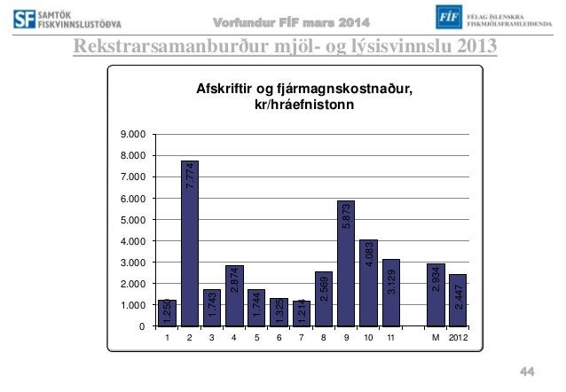 Vorfundur FÍF mars 2014 44 Rekstrarsamanburður mjöl- og lýsisvinnslu 2013 1.250 7.774 1.743 2.874 1.744 1.325 1.214 2.569 ...