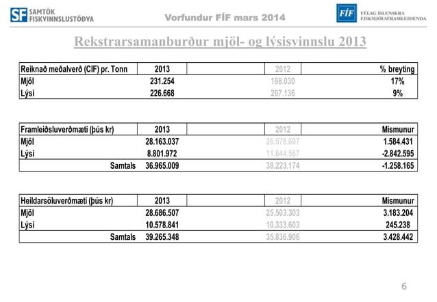 Vorfundur FÍF mars 2014 6 Rekstrarsamanburður mjöl- og lýsisvinnslu 2013 Reiknað meðalverð (CIF) pr. Tonn 2013 2012 % brey...