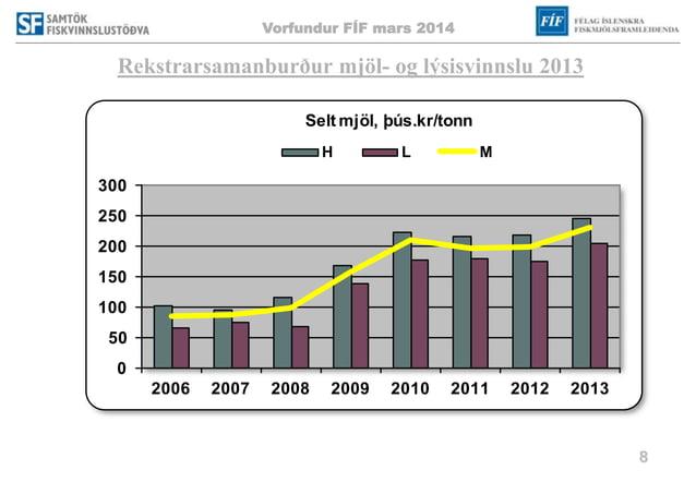 Vorfundur FÍF mars 2014 8 Rekstrarsamanburður mjöl- og lýsisvinnslu 2013 0 50 100 150 200 250 300 2006 2007 2008 2009 2010...