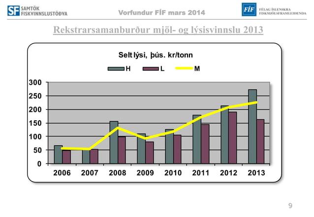 Vorfundur FÍF mars 2014 9 Rekstrarsamanburður mjöl- og lýsisvinnslu 2013 0 50 100 150 200 250 300 2006 2007 2008 2009 2010...