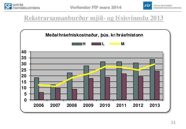 Vorfundur FÍF mars 2014 11 Rekstrarsamanburður mjöl- og lýsisvinnslu 2013 0 5 10 15 20 25 30 35 40 2006 2007 2008 2009 201...