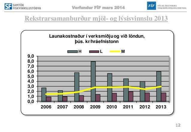 Vorfundur FÍF mars 2014 12 Rekstrarsamanburður mjöl- og lýsisvinnslu 2013 0,0 1,0 2,0 3,0 4,0 5,0 6,0 7,0 8,0 9,0 2006 200...