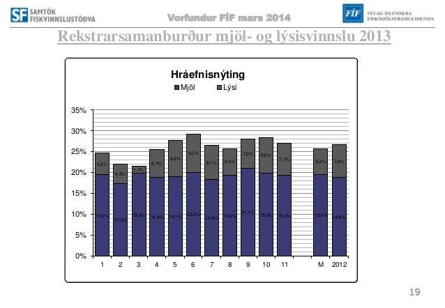 Vorfundur FÍF mars 2014 19 Rekstrarsamanburður mjöl- og lýsisvinnslu 2013 19,5% 17,5% 19,8% 18,9% 19,1% 20,0% 18,4% 19,4% ...