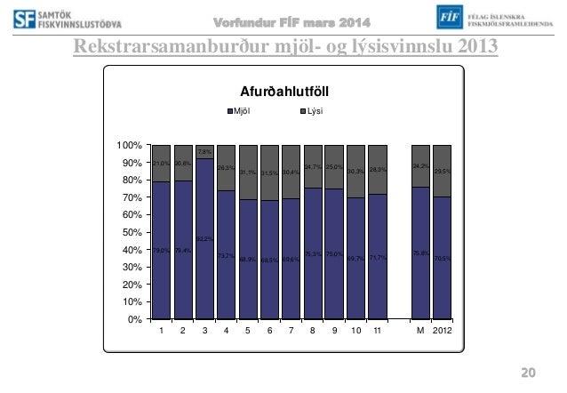 Vorfundur FÍF mars 2014 20 Rekstrarsamanburður mjöl- og lýsisvinnslu 2013 79,0% 79,4% 92,2% 73,7% 68,9% 68,5% 69,6% 75,3% ...