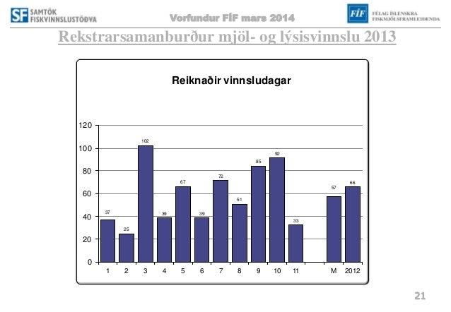 Vorfundur FÍF mars 2014 21 Rekstrarsamanburður mjöl- og lýsisvinnslu 2013 37 25 102 39 67 39 72 51 85 92 33 57 66 0 20 40 ...