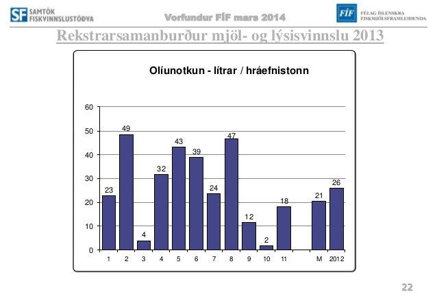 Vorfundur FÍF mars 2014 22 Rekstrarsamanburður mjöl- og lýsisvinnslu 2013 23 49 4 32 43 39 24 47 12 2 18 21 26 0 10 20 30 ...
