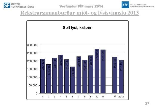 Vorfundur FÍF mars 2014 27 Rekstrarsamanburður mjöl- og lýsisvinnslu 2013 213.133 178.916 221.111 239.700 210.165 164.986 ...