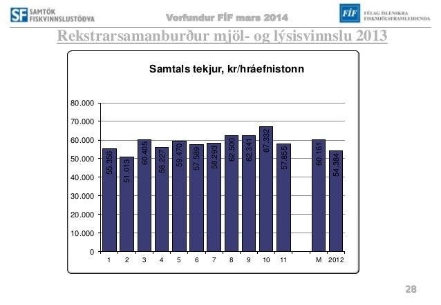 Vorfundur FÍF mars 2014 28 Rekstrarsamanburður mjöl- og lýsisvinnslu 2013 55.356 51.013 60.405 56.227 59.470 57.589 58.293...