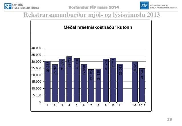 Vorfundur FÍF mars 2014 29 Rekstrarsamanburður mjöl- og lýsisvinnslu 2013 30.388 27.754 31.892 33.722 32.410 27.900 24.100...