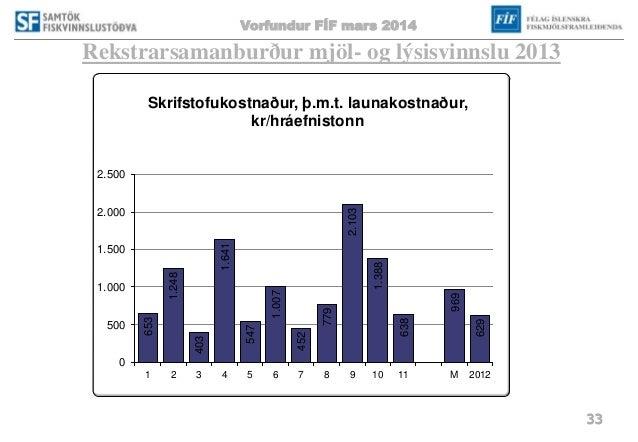 Vorfundur FÍF mars 2014 33 Rekstrarsamanburður mjöl- og lýsisvinnslu 2013 653 1.248 403 1.641 547 1.007 452 779 2.103 1.38...