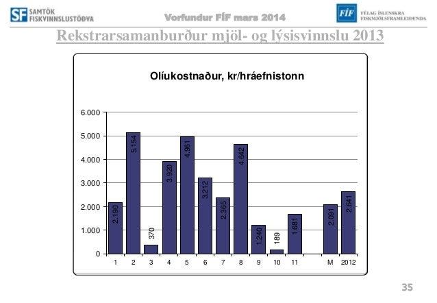 Vorfundur FÍF mars 2014 35 Rekstrarsamanburður mjöl- og lýsisvinnslu 2013 2.190 5.154 370 3.920 4.961 3.212 2.365 4.642 1....