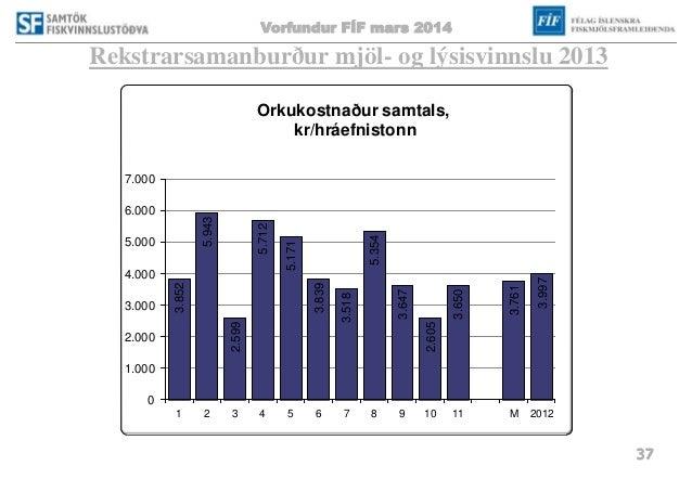 Vorfundur FÍF mars 2014 37 Rekstrarsamanburður mjöl- og lýsisvinnslu 2013 3.852 5.943 2.599 5.712 5.171 3.839 3.518 5.354 ...