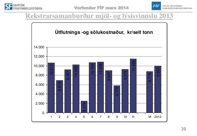 Vorfundur FÍF mars 2014 39 Rekstrarsamanburður mjöl- og lýsisvinnslu 2013 10.615 6.878 9.187 10.265 2.476 10.705 10.858 9....