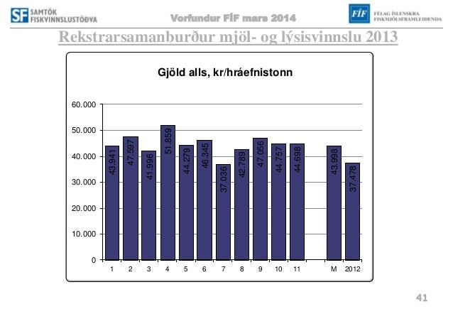 Vorfundur FÍF mars 2014 41 Rekstrarsamanburður mjöl- og lýsisvinnslu 2013 43.941 47.597 41.996 51.859 44.279 46.345 37.036...