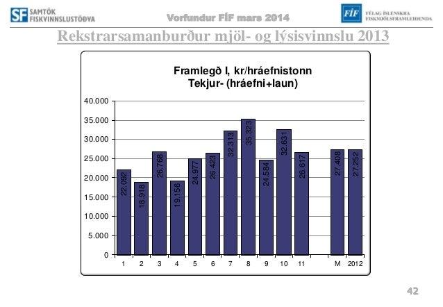 Vorfundur FÍF mars 2014 42 Rekstrarsamanburður mjöl- og lýsisvinnslu 2013 22.092 18.918 26.768 19.156 24.977 26.423 32.313...