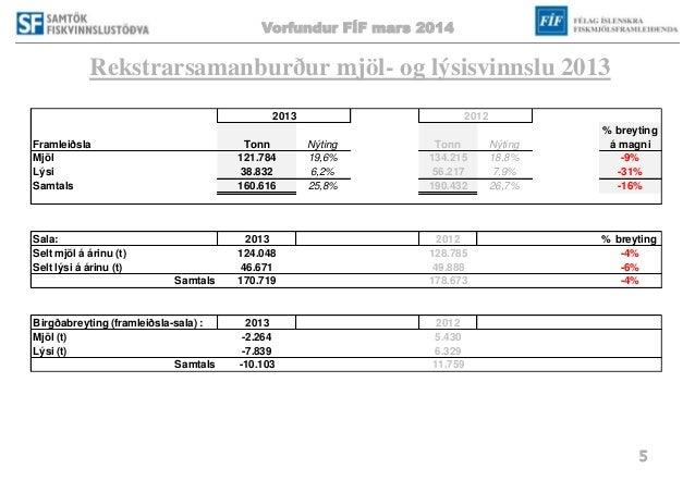 Vorfundur FÍF mars 2014 5 Rekstrarsamanburður mjöl- og lýsisvinnslu 2013 Framleiðsla Tonn Nýting Tonn Nýting % breyting á ...