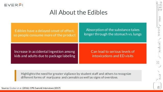 Everfi understanding the impact of state marijuana laws on campus pr 24 fandeluxe Choice Image