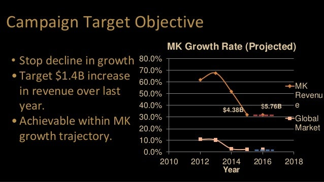 Campaign Target Objective • Stop decline in growth •Target $1.4B increase in revenue over last year. •Achievable within MK...