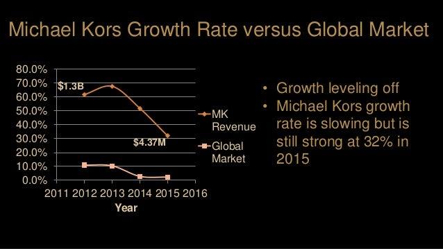 0.0% 10.0% 20.0% 30.0% 40.0% 50.0% 60.0% 70.0% 80.0% 2011 2012 2013 2014 2015 2016 Year MK Revenue Global Market • Growth ...