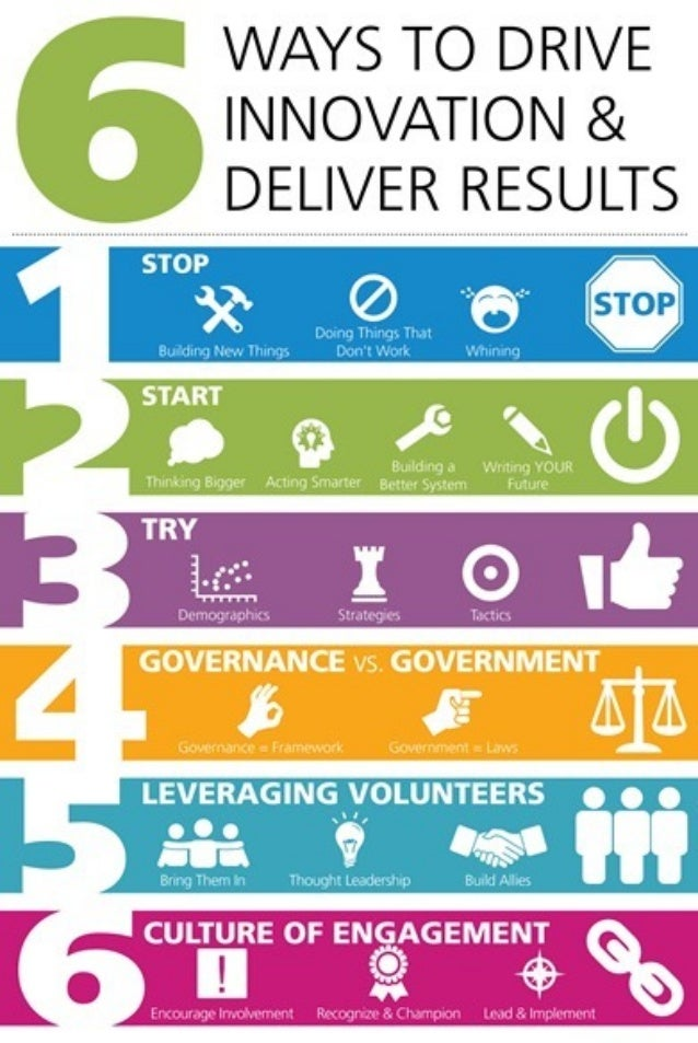 6 Ways to drive Innovation & deliver Results