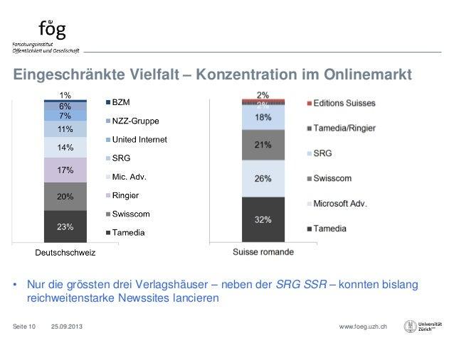 www.foeg.uzh.ch Eingeschränkte Vielfalt – Konzentration im Onlinemarkt 25.09.2013Seite 10 • Nur die grössten drei Verlagsh...