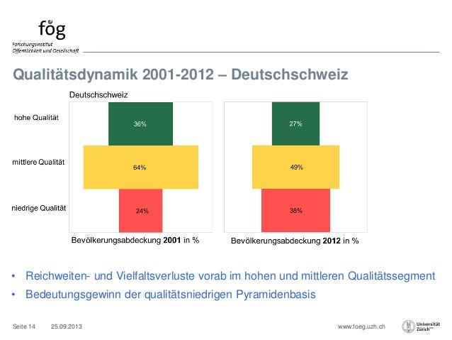 www.foeg.uzh.ch Qualitätsdynamik 2001-2012 – Deutschschweiz 25.09.2013Seite 14 • Reichweiten- und Vielfaltsverluste vorab ...