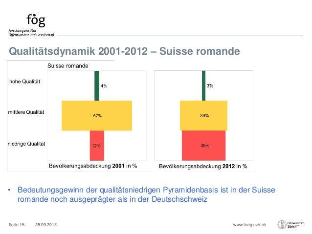 www.foeg.uzh.ch Qualitätsdynamik 2001-2012 – Suisse romande 25.09.2013Seite 15 • Bedeutungsgewinn der qualitätsniedrigen P...