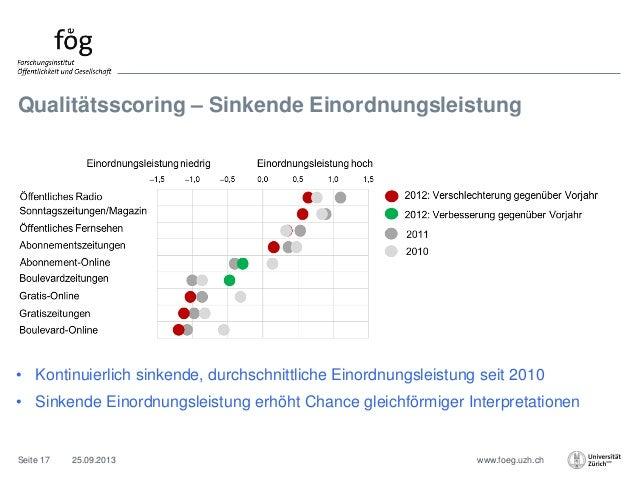 www.foeg.uzh.ch Qualitätsscoring – Sinkende Einordnungsleistung 25.09.2013Seite 17 • Kontinuierlich sinkende, durchschnitt...