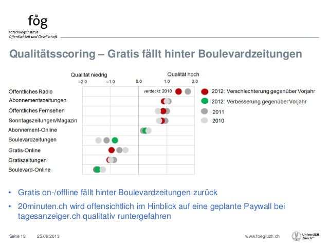 www.foeg.uzh.ch Qualitätsscoring – Gratis fällt hinter Boulevardzeitungen 25.09.2013Seite 18 • Gratis on-/offline fällt hi...
