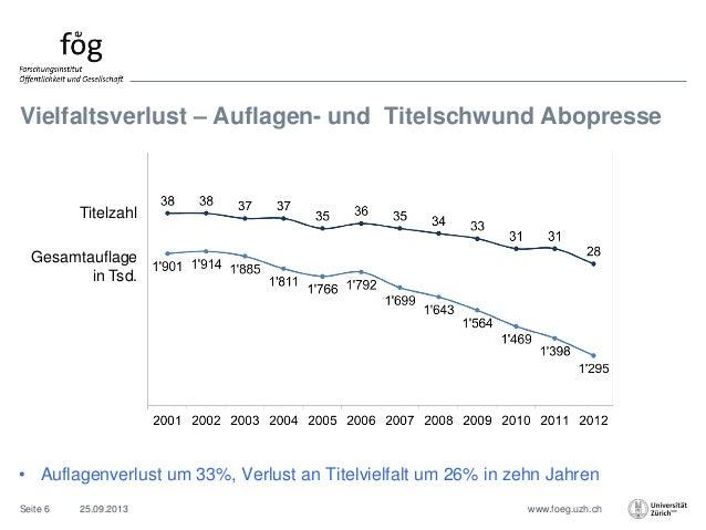 www.foeg.uzh.ch Vielfaltsverlust – Auflagen- und Titelschwund Abopresse 25.09.2013Seite 6 • Auflagenverlust um 33%, Verlus...