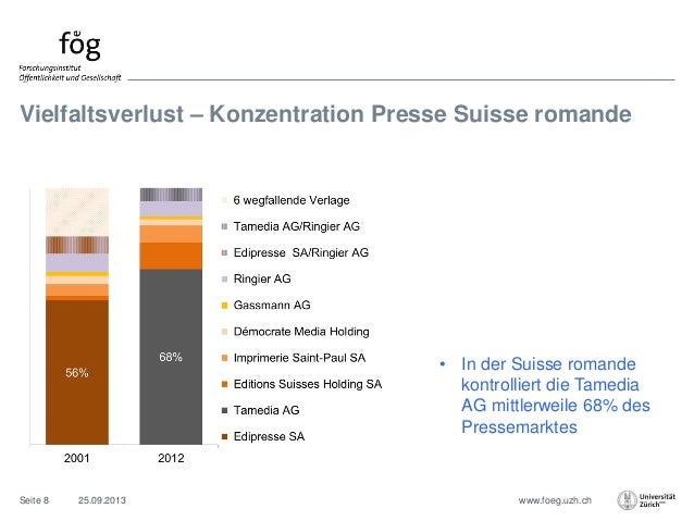 www.foeg.uzh.ch Vielfaltsverlust – Konzentration Presse Suisse romande • In der Suisse romande kontrolliert die Tamedia AG...