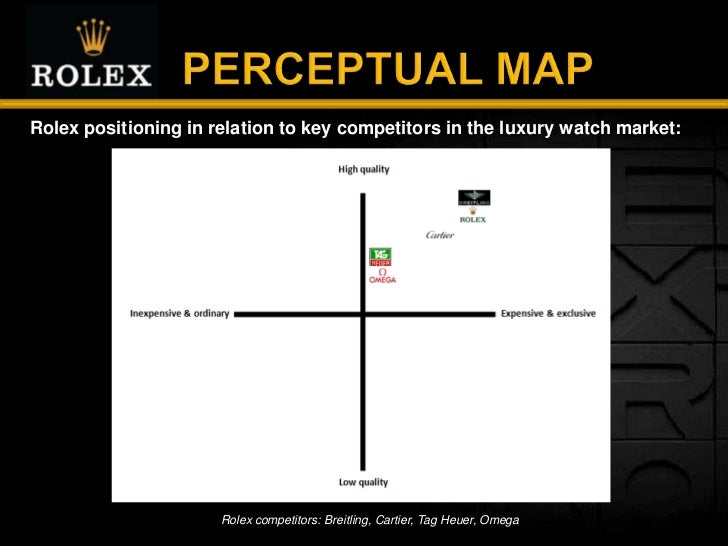 rolex s positioning Rolex is its own company, legally known as rolex sa it was founded in london in 1905 and presently has its corporate offices in geneva rolex's are one of the highest quality.