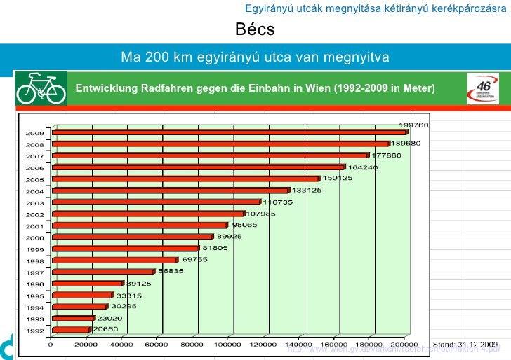 Bécs Ma 200 km egyirányú utca van megnyitva http://www.wien.gv.at/verkehr/radfahren/pdf/fakten-4.pdf