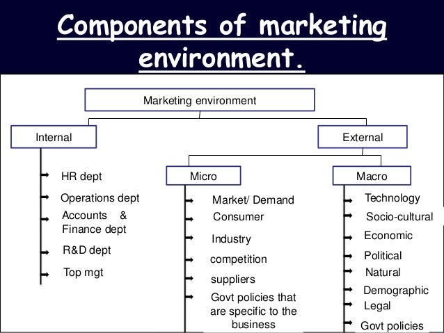 components of business environment Components of business environment - components or factors of business environment (hindi)- mcom, set, net environment in hindi, components of business environment, #8,dimensions of business environment and nep(class 12 business), episode 65: the external.