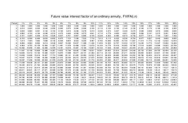 tabel nilai uang  fvif fvifa  pvif  pvifa