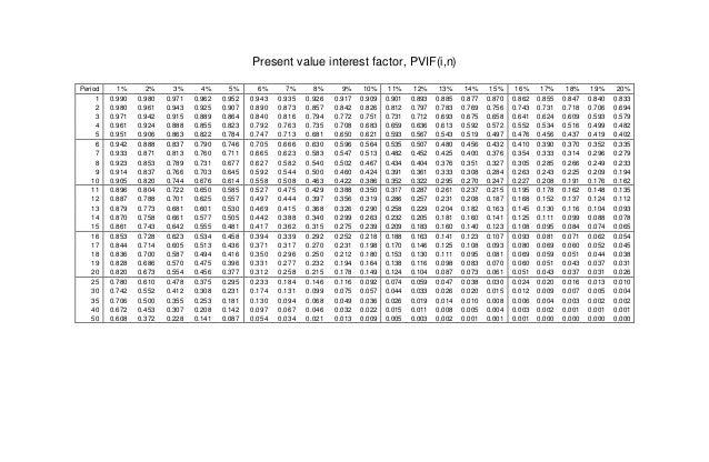 Tabel nilai uang fvif fvifa pvif pvifa for Table 6 4 present value