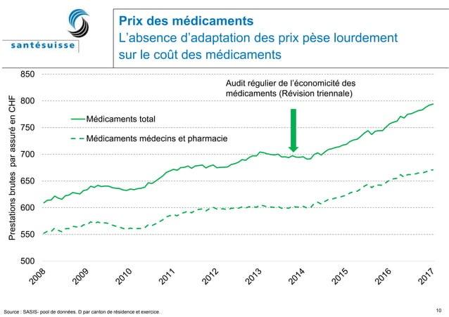 10 Prix des médicaments L'absence d'adaptation des prix pèse lourdement sur le coût des médicaments Source : SASIS- pool d...