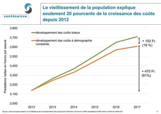 11 Le vieillissement de la population explique seulement 20 pourcents de la croissance des coûts depuis 2012 Source: calcu...