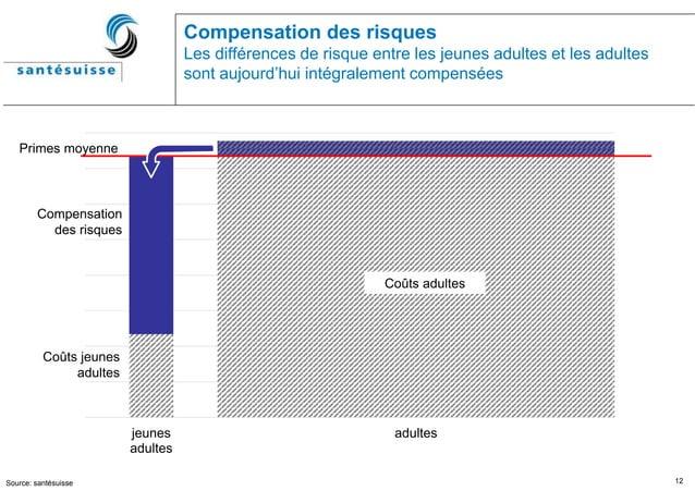 12 Compensation des risques Les différences de risque entre les jeunes adultes et les adultes sont aujourd'hui intégraleme...